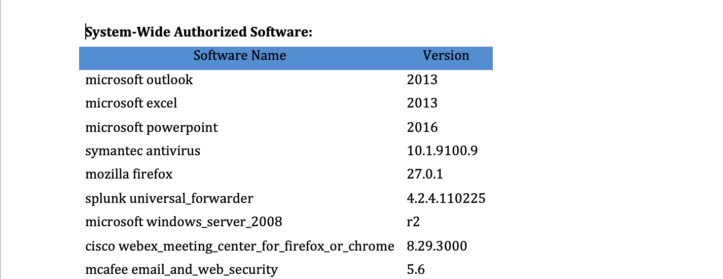 Authorized Software in a sample SSP Report