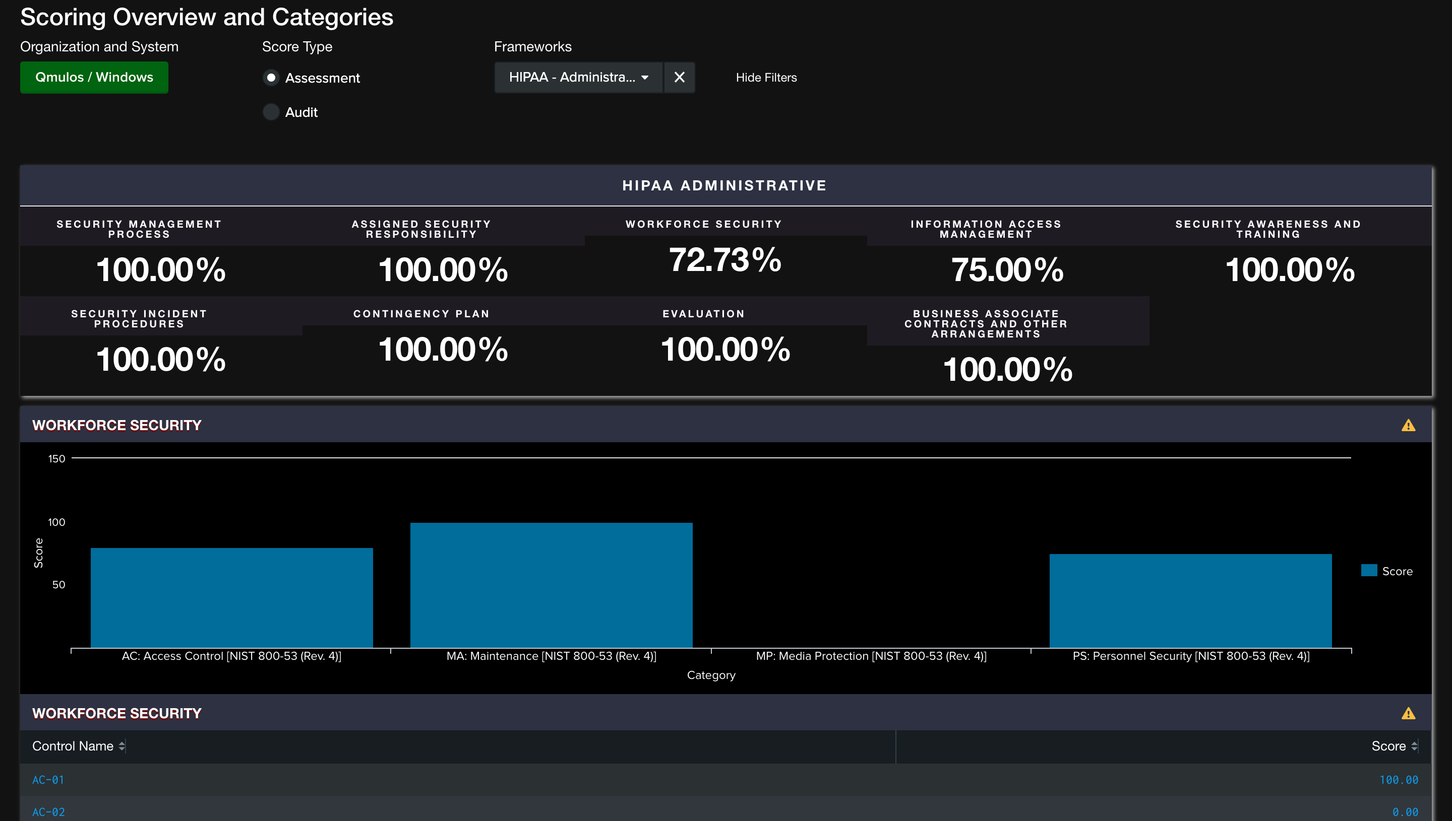 HIPAA Dashboard on Q-Compliance