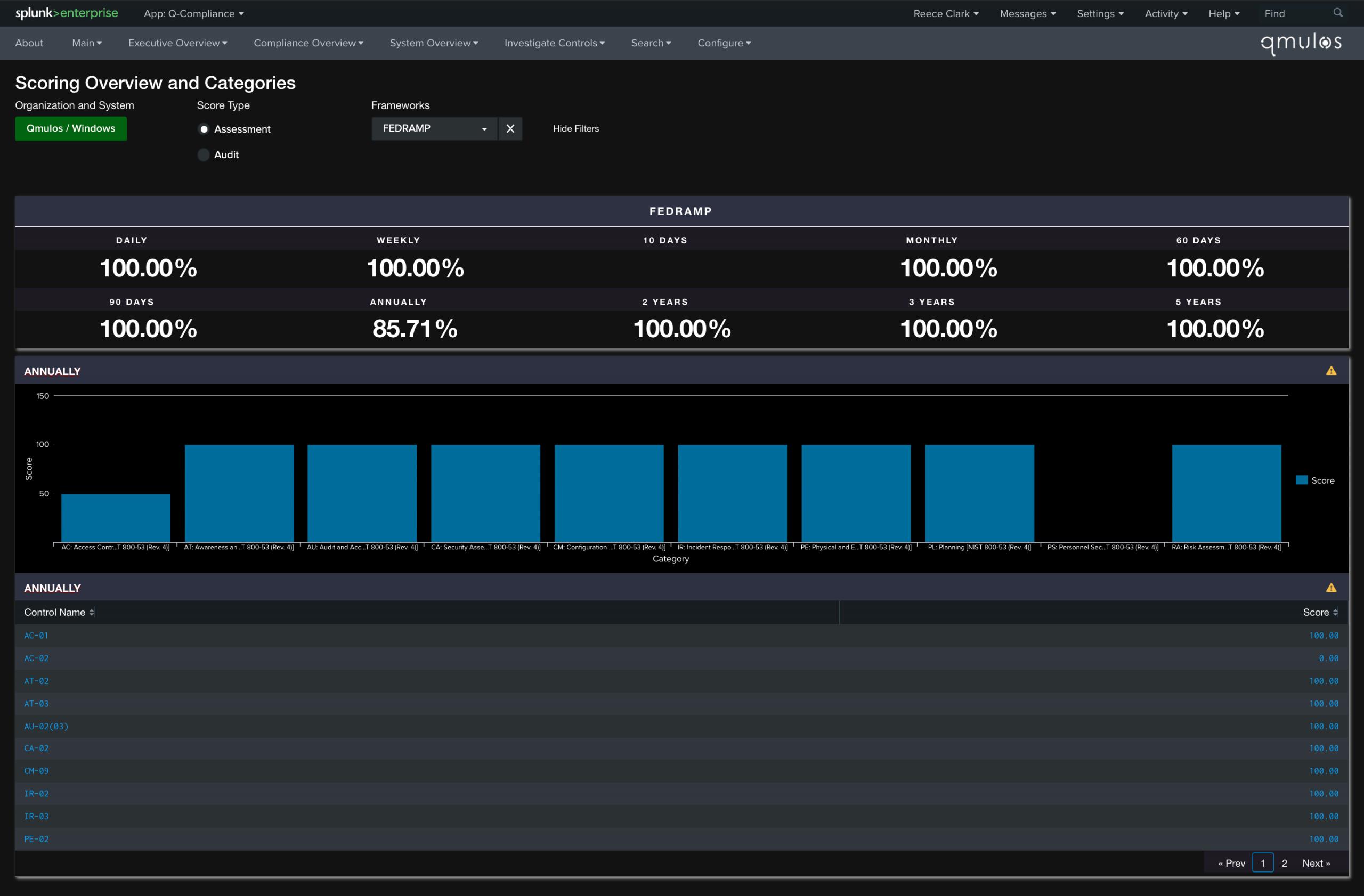 FedRAMP Dashboard on Q-Compliance