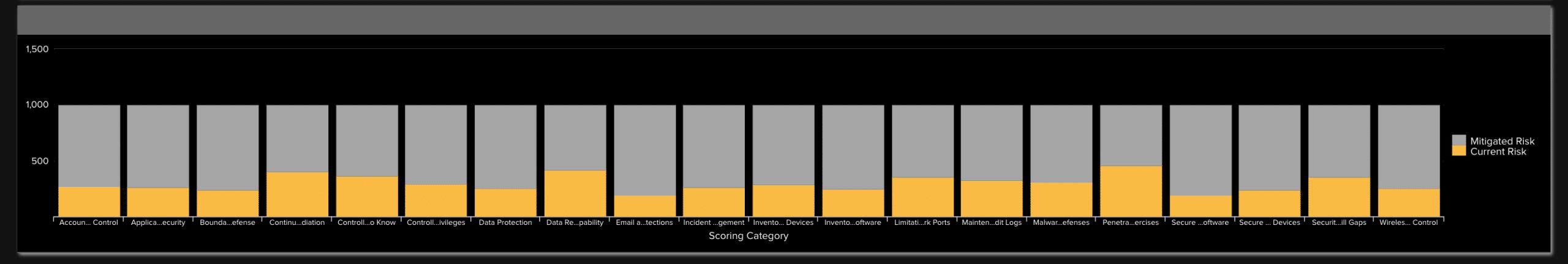 Risk Scorecard Column Chart
