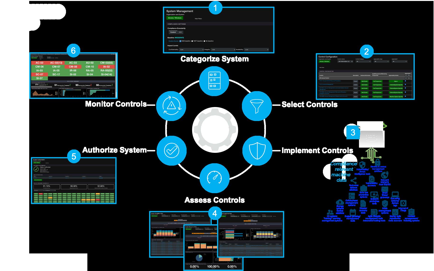 data-driven RMF through Qmulos
