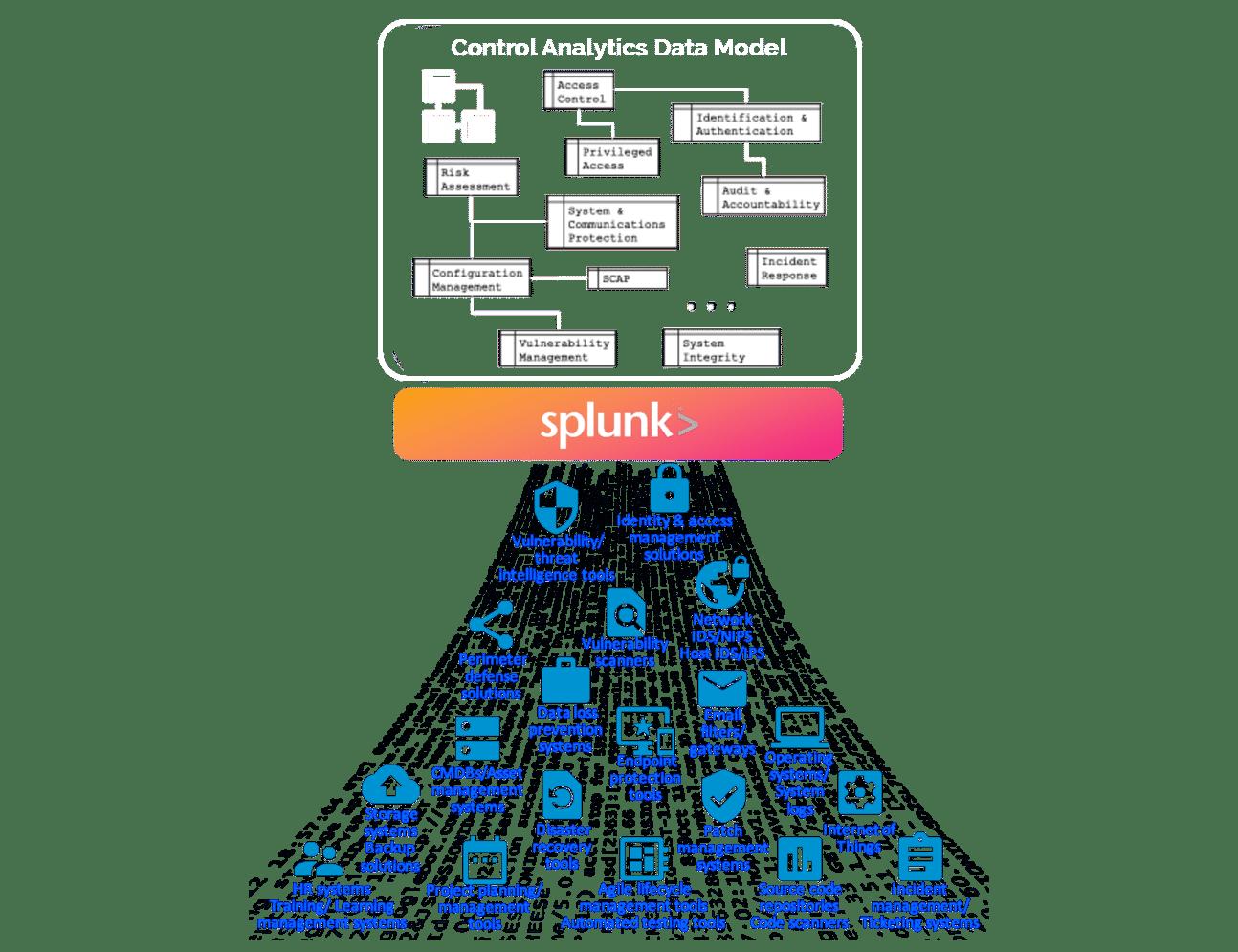 Figure 1: Q-Compliance's Data Architecture