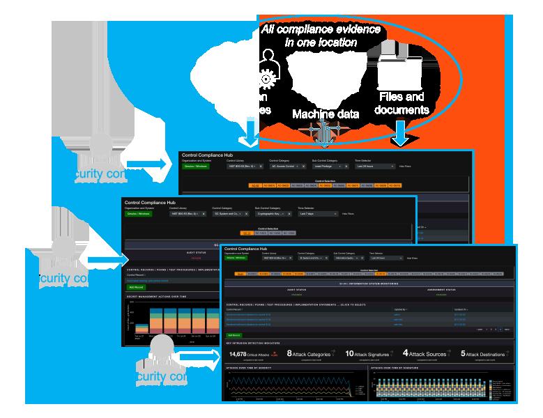 Assess using Q-Compliance's Control Compliance Hub