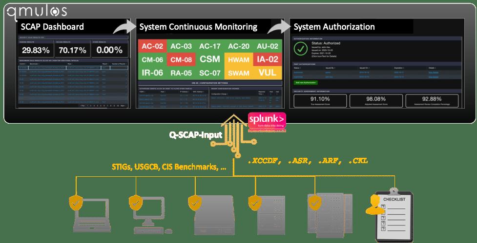 SCAP Dashboard using Qmulos