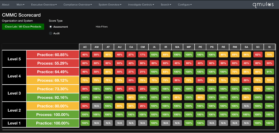 Figure 1: CMMC Scorecard providing a high-level overview of all controls.